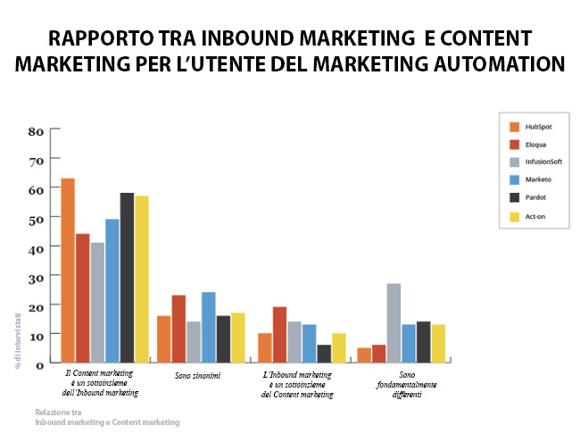 Content vs Inbound By Marketing Automation