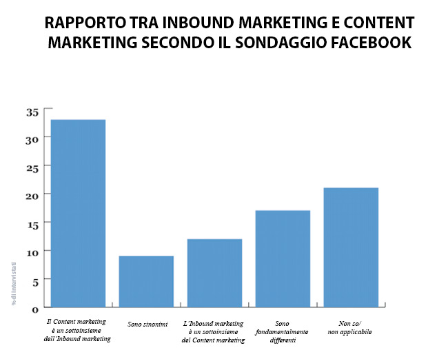Content vs Inbound by Facebook Survey