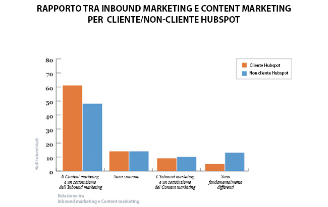 Content vs Inbound By HubSpot Customers