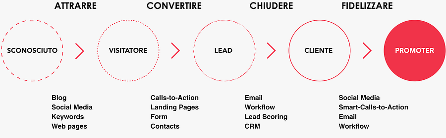 inbound-marketing-b2b-funnel
