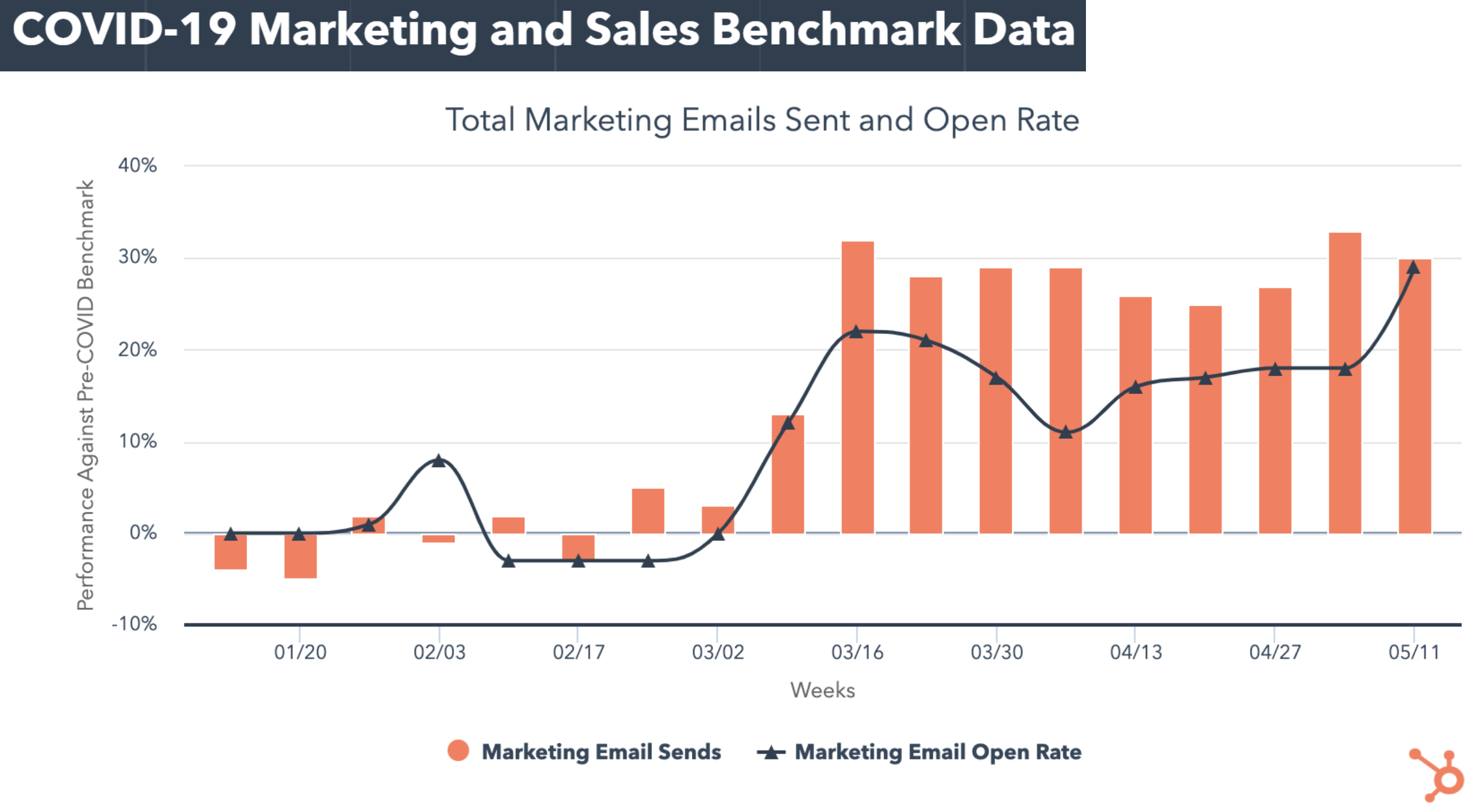 marketing email e response rate