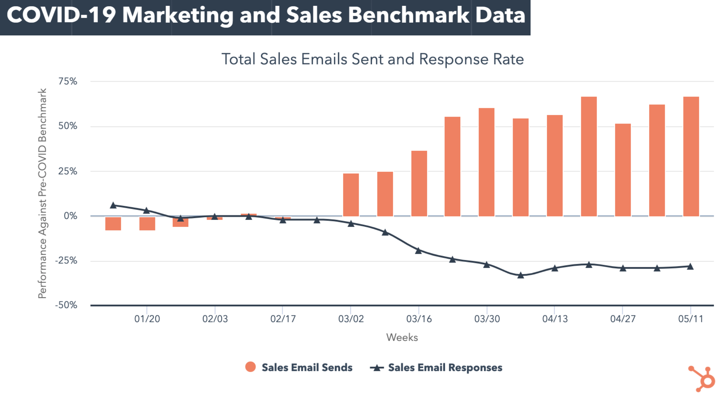 sales email e response rate