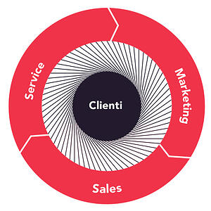 sales-marketing-service-wheel
