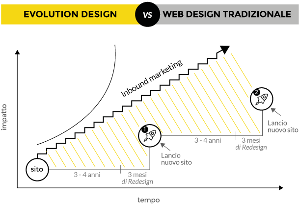 web-design-roi-1