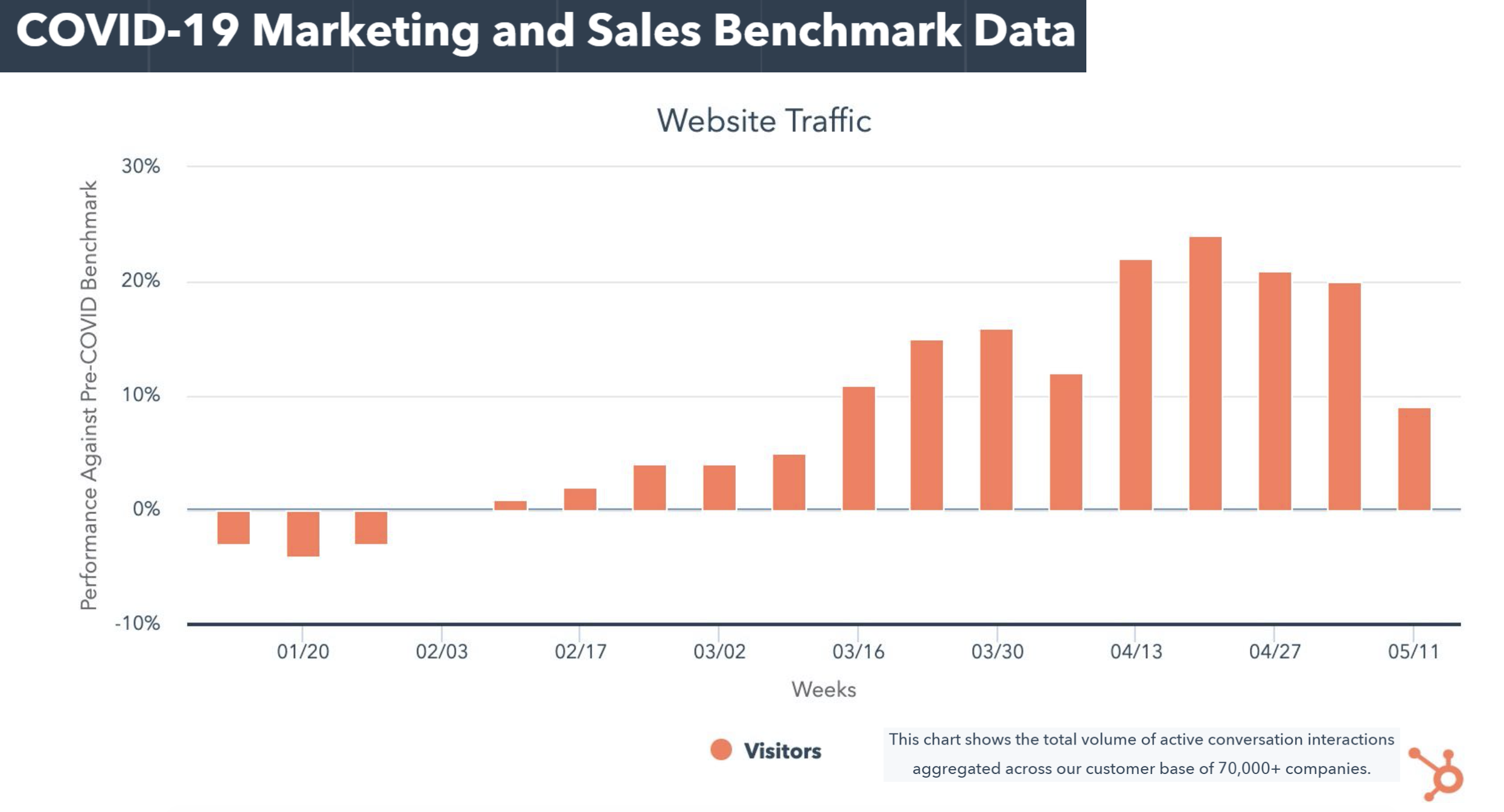 website traffic data