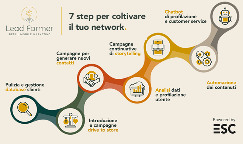 Mobile-marketing-7-step-3